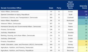 Report Card of Racial Diversity Among Senate Committee Top Staff